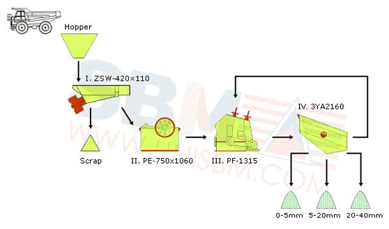 150tph To 200tph Stone Crusher Plant Design And